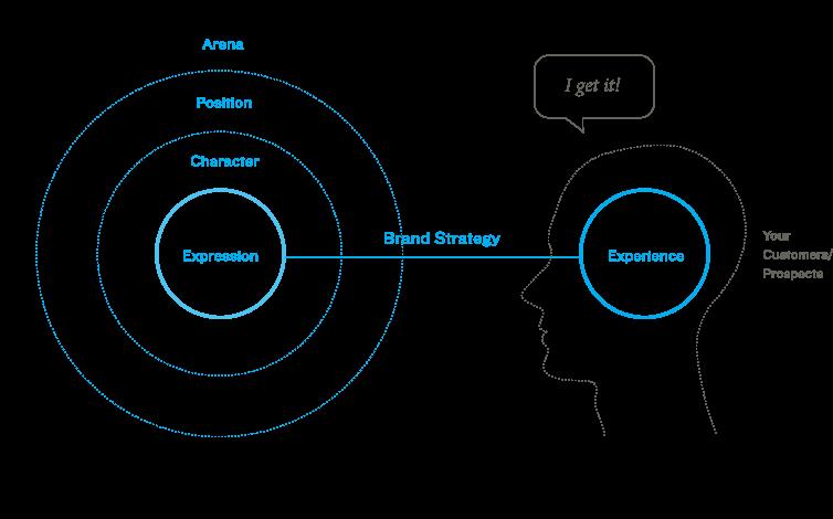 Brand-Diagram1